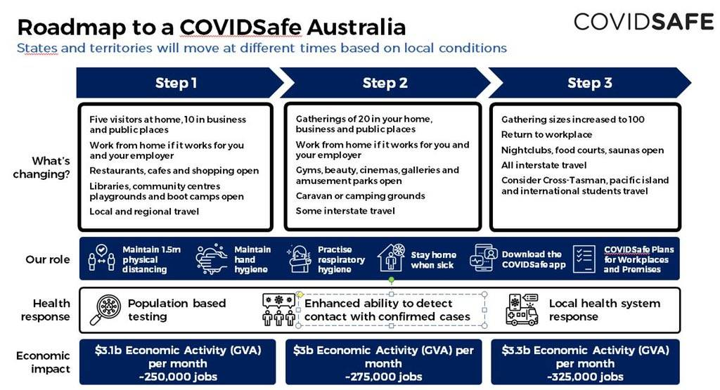 Coronavirus In Victoria Premier Daniel Andrews Won T Announce Changes Until May 11 The Courier Ballarat Vic